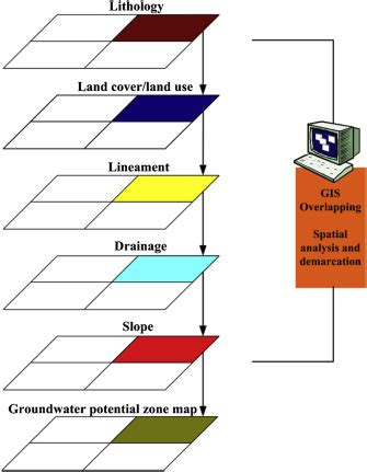 Data analysis for research papers groundwater - harivillascom